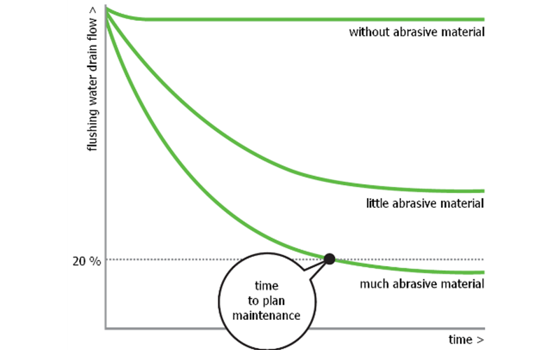 Condition monitoring explained with the predictable lifetime of maintenance